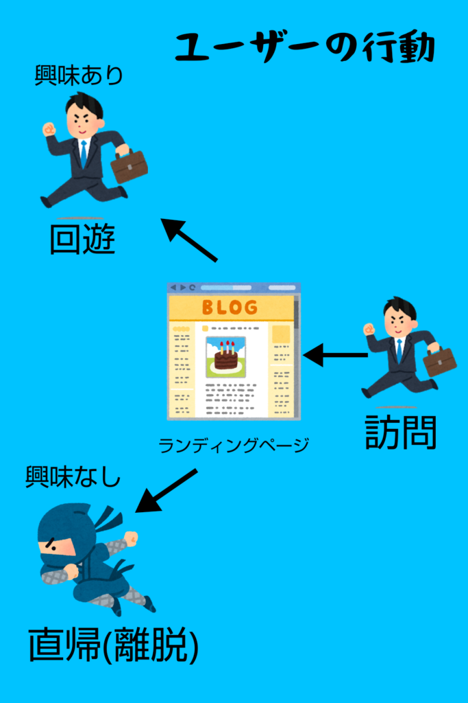 Webサイトを訪れたユーザーの行動フロー