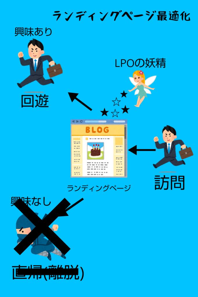 ランディングページ最適化のイメージ画像